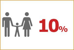 Anek Lines Familie Korting – Spaar tot 20%