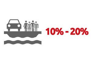 Ventouris Ferries 2016 – 10% / 20% Aanbieding Dek